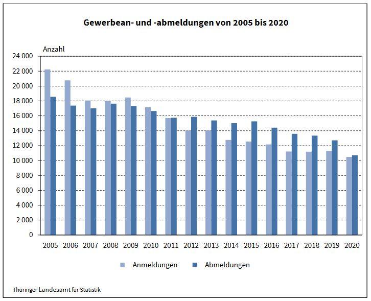 Gewerbean- und -abmeldungen von 2005 bis 2020