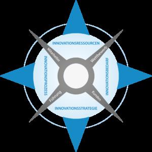 Innovationskompass